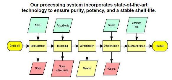 Icelandirect Product Process Flow
